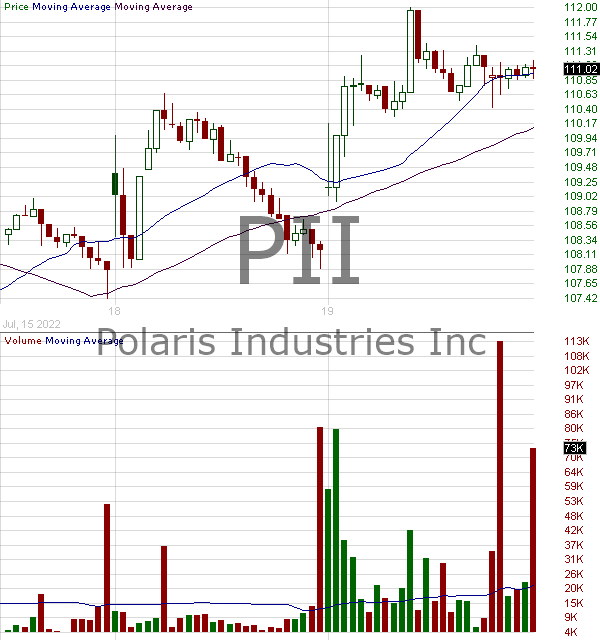 PII - Polaris Inc. 15 minute intraday candlestick chart with less than 1 minute delay