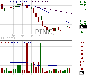 PINC - Premier Inc. 15 minute intraday candlestick chart with less than 1 minute delay