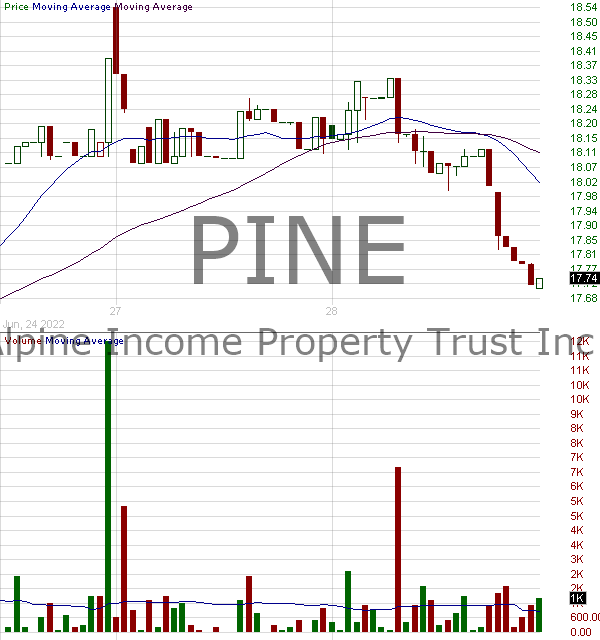 PINE - Alpine Income Property Trust Inc. 15 minute intraday candlestick chart with less than 1 minute delay