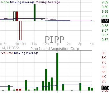 PIPP - Pine Island Acquisition Corp. Class A 15 minute intraday candlestick chart with less than 1 minute delay
