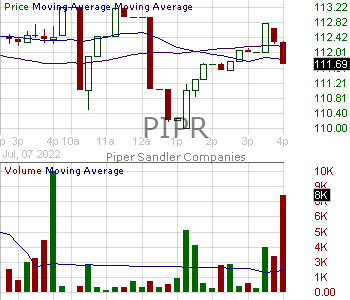 PIPR - Piper Sandler Companies 15 minute intraday candlestick chart with less than 1 minute delay