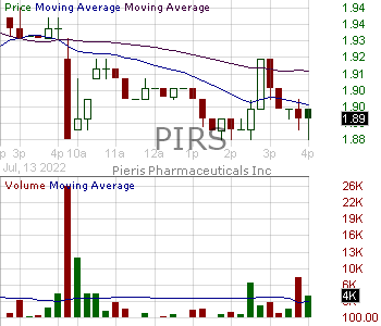 PIRS - Pieris Pharmaceuticals Inc. 15 minute intraday candlestick chart with less than 1 minute delay