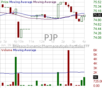 PJP - Invesco Dynamic Pharmaceuticals ETF 15 minute intraday candlestick chart with less than 1 minute delay