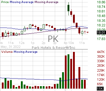PK - Park Hotels Resorts Inc.  15 minute intraday candlestick chart with less than 1 minute delay
