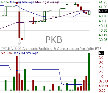 PKB - Invesco Dynamic Building Construction ETF 15 minute intraday candlestick chart with less than 1 minute delay