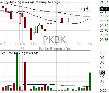 PKBK - Parke Bancorp Inc. 15 minute intraday candlestick chart with less than 1 minute delay