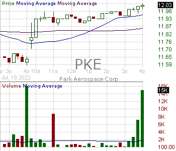 PKE - Park Aerospace Corp. 15 minute intraday candlestick chart with less than 1 minute delay