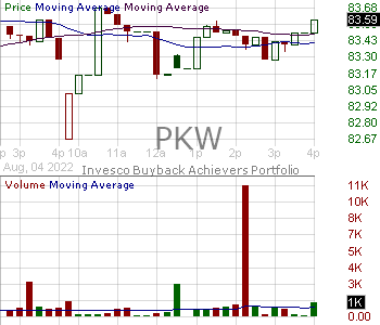 PKW - Invesco BuyBack Achievers ETF 15 minute intraday candlestick chart with less than 1 minute delay