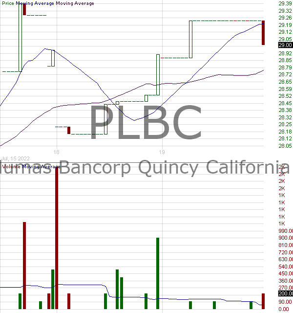 PLBC - Plumas Bancorp 15 minute intraday candlestick chart with less than 1 minute delay