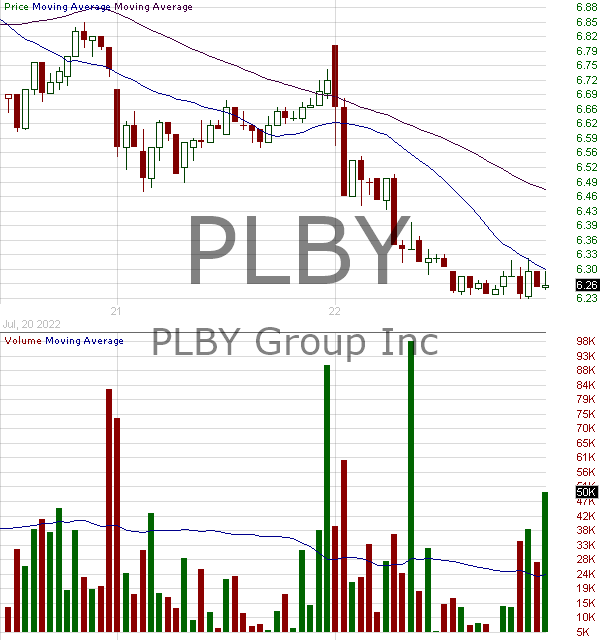 PLBY - PLBY Group Inc. 15 minute intraday candlestick chart with less than 1 minute delay