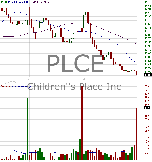 PLCE - Childrens Place Inc. 15 minute intraday candlestick chart with less than 1 minute delay