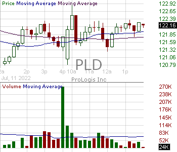 PLD - Prologis Inc. 15 minute intraday candlestick chart with less than 1 minute delay