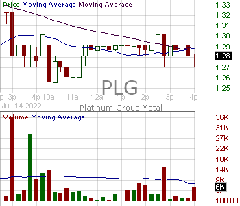 PLG - Platinum Group Metals Ltd. Ordinary Shares (Canada) 15 minute intraday candlestick chart with less than 1 minute delay