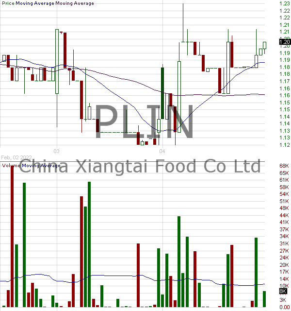 PLIN - China Xiangtai Food Co. Ltd. 15 minute intraday candlestick chart with less than 1 minute delay
