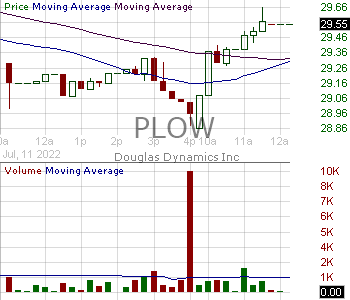 PLOW - Douglas Dynamics Inc. 15 minute intraday candlestick chart with less than 1 minute delay