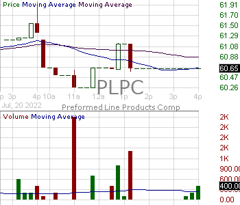 PLPC - Preformed Line Products Company 15 minute intraday candlestick chart with less than 1 minute delay