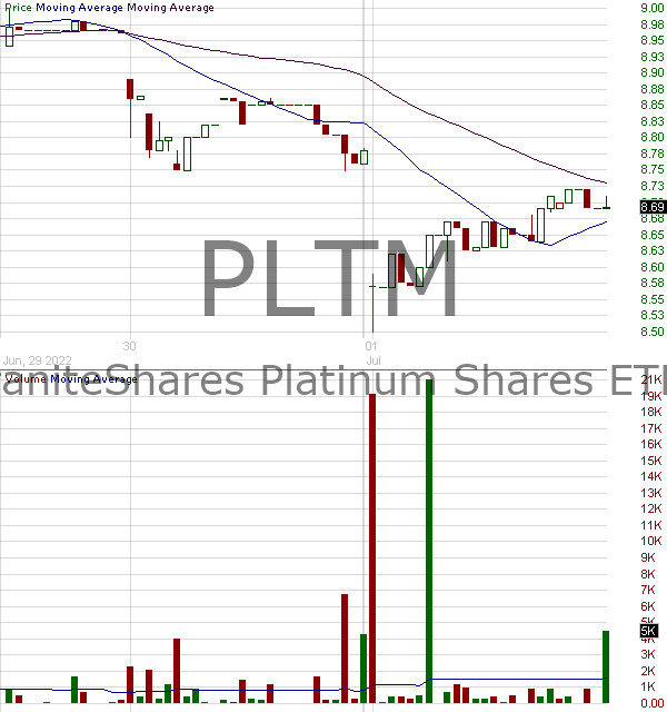 PLTM - GraniteShares Platinum Shares ETF 15 minute intraday candlestick chart with less than 1 minute delay