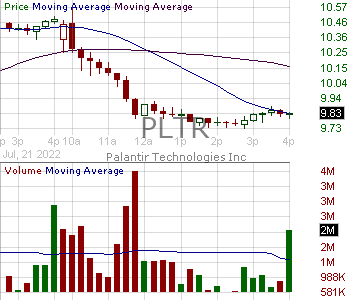 PLTR - Palantir Technologies Inc. Class A 15 minute intraday candlestick chart with less than 1 minute delay