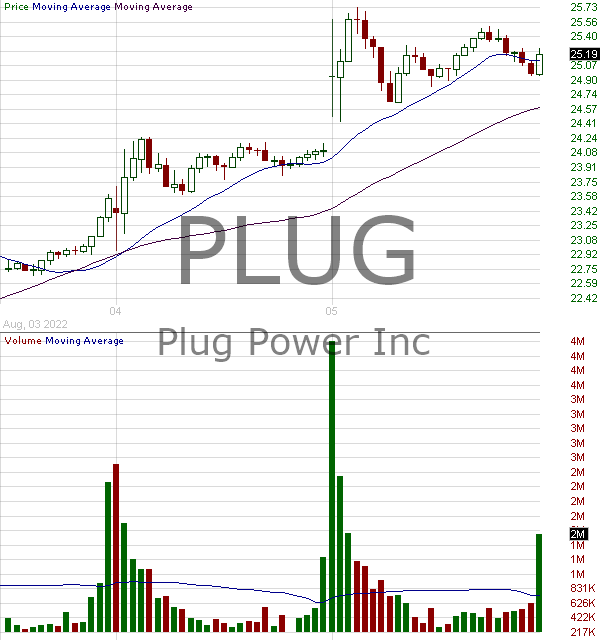 PLUG - Plug Power Inc. 15 minute intraday candlestick chart with less than 1 minute delay