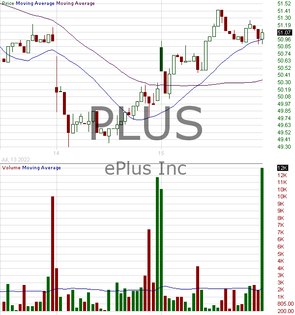 PLUS - ePlus inc. 15 minute intraday candlestick chart with less than 1 minute delay