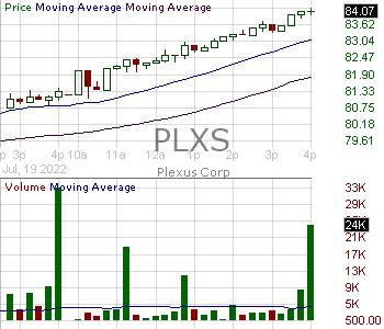 PLXS - Plexus Corp. 15 minute intraday candlestick chart with less than 1 minute delay