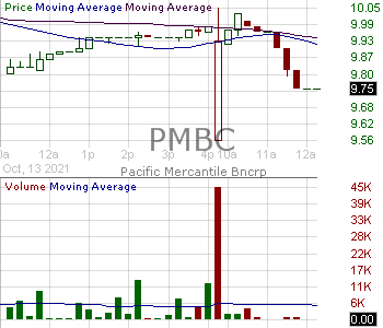 PMBC - Pacific Mercantile Bancorp 15 minute intraday candlestick chart with less than 1 minute delay