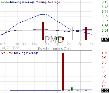 PMD - Psychemedics Corporation 15 minute intraday candlestick chart with less than 1 minute delay