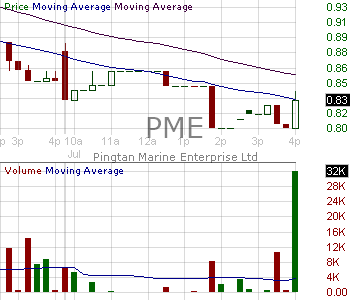 PME - Pingtan Marine Enterprise Ltd. 15 minute intraday candlestick chart with less than 1 minute delay