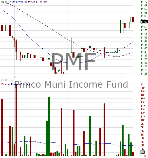 PMF - PIMCO Municipal Income Fund 15 minute intraday candlestick chart with less than 1 minute delay