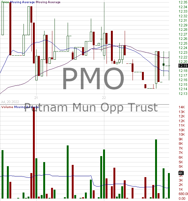 PMO - Putnam Municipal Opportunities Trust 15 minute intraday candlestick chart with less than 1 minute delay