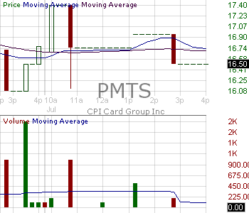 PMTS - CPI Card Group Inc. 15 minute intraday candlestick chart with less than 1 minute delay