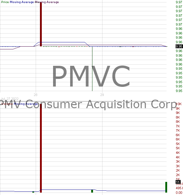 PMVC - PMV Consumer Acquisition Corp. Class A 15 minute intraday candlestick chart with less than 1 minute delay