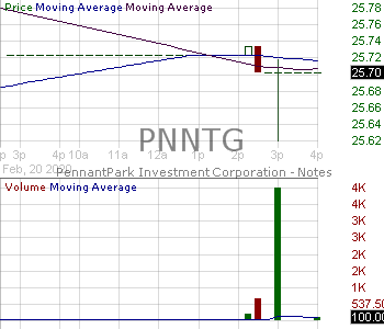 PNNTG - PennantPark Investment Corporation - 5.50 Notes Due 2024 15 minute intraday candlestick chart with less than 1 minute delay