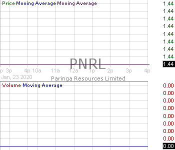PNRL - Paringa Resources Limited - ADR 15 minute intraday candlestick chart with less than 1 minute delay