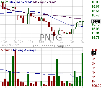 PNTG - The Pennant Group Inc. 15 minute intraday candlestick chart with less than 1 minute delay