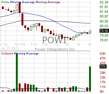 POWI - Power Integrations Inc. 15 minute intraday candlestick chart with less than 1 minute delay