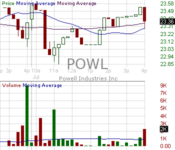 POWL - Powell Industries Inc. 15 minute intraday candlestick chart with less than 1 minute delay