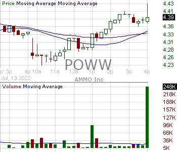 POWW - AMMO Inc. 15 minute intraday candlestick chart with less than 1 minute delay