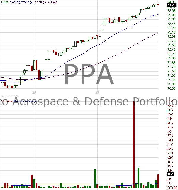 PPA - Invesco Aerospace Defense ETF  15 minute intraday candlestick chart with less than 1 minute delay
