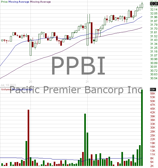 PPBI - Pacific Premier Bancorp Inc 15 minute intraday candlestick chart with less than 1 minute delay