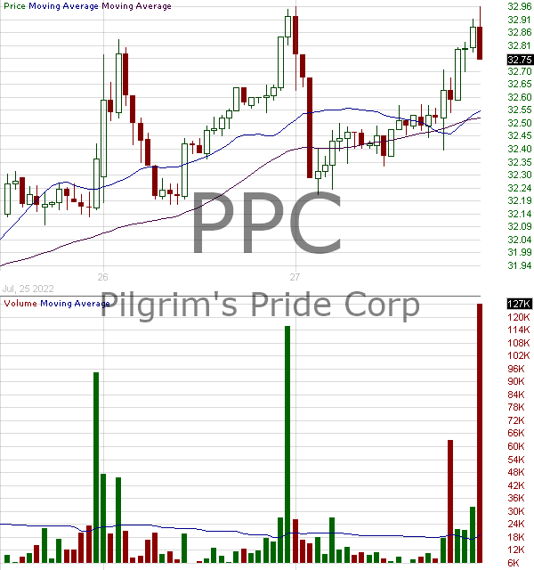 PPC - Pilgrims Pride Corporation 15 minute intraday candlestick chart with less than 1 minute delay