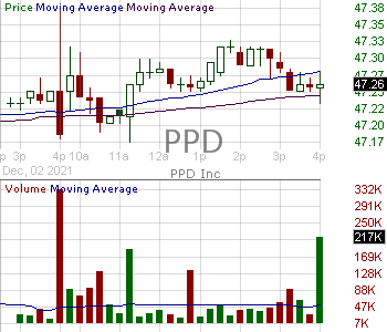 PPD - PPD Inc. 15 minute intraday candlestick chart with less than 1 minute delay