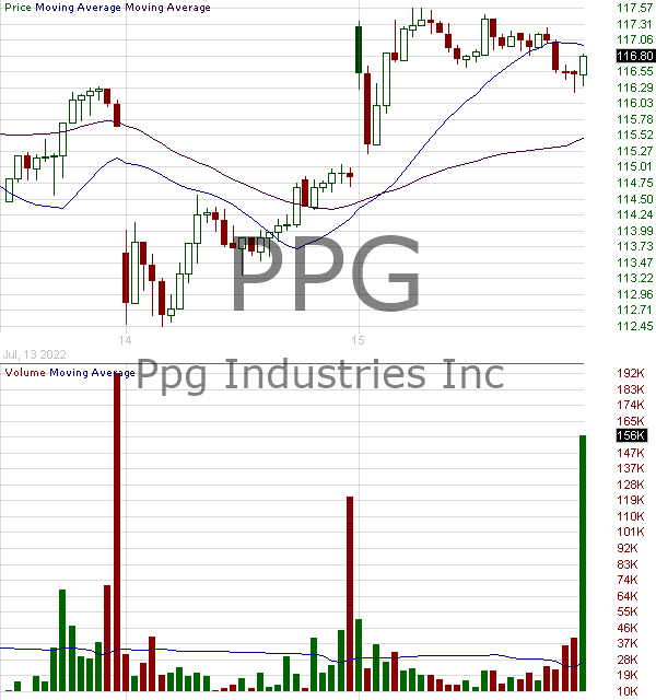 PPG - PPG Industries Inc. 15 minute intraday candlestick chart with less than 1 minute delay