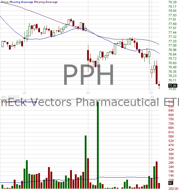 PPH - VanEck Vectors Pharmaceutical ETF 15 minute intraday candlestick chart with less than 1 minute delay