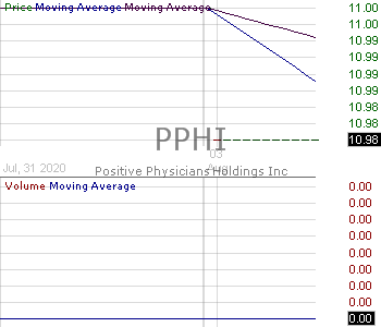 PPHI - Positive Physicians Holdings Inc. 15 minute intraday candlestick chart with less than 1 minute delay