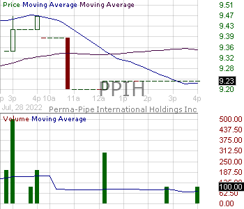 PPIH - Perma-Pipe International Holdings Inc. 15 minute intraday candlestick chart with less than 1 minute delay