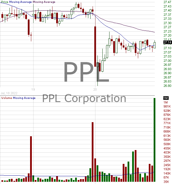 PPL - PPL Corporation 15 minute intraday candlestick chart with less than 1 minute delay