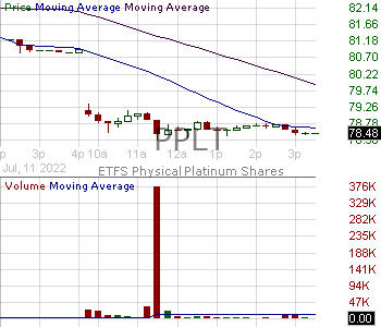 PPLT - Aberdeen Standard Physical Platinum Shares ETF 15 minute intraday candlestick chart with less than 1 minute delay