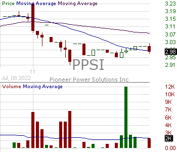 PPSI - Pioneer Power Solutions Inc. 15 minute intraday candlestick chart with less than 1 minute delay