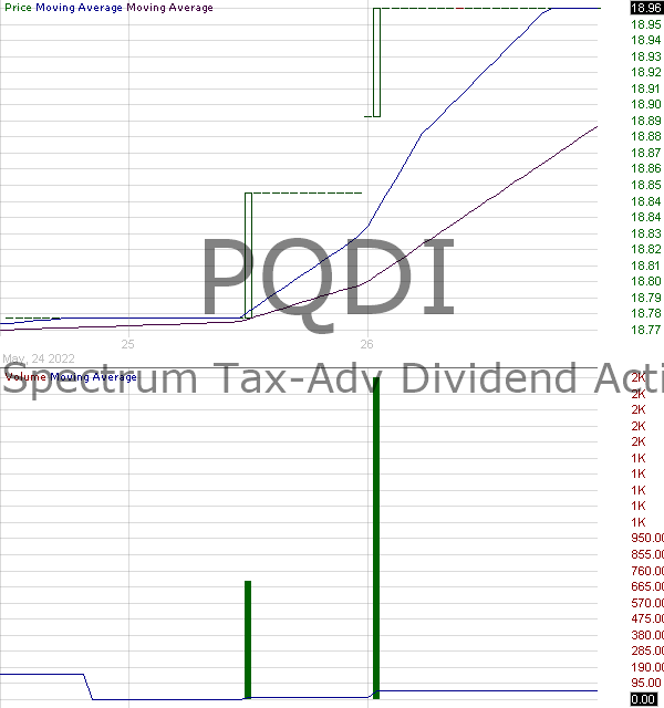 PQDI - Principal Spectrum Tax-Advantaged Dividend Active ETF 15 minute intraday candlestick chart with less than 1 minute delay